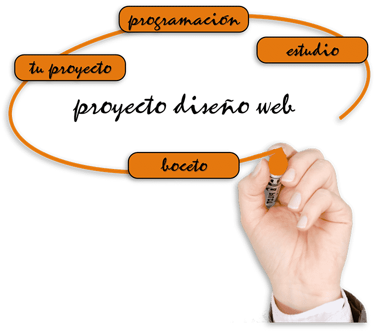 imagen_proyecto_diseno_web_trans_750x662